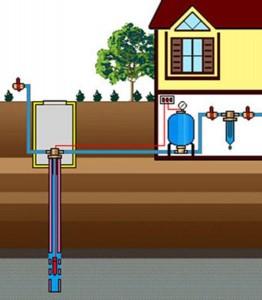 Оборудование для системы водоснабжения дома